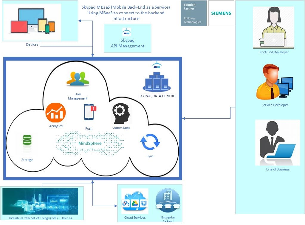 SKYPAQ MOBILE BACKEND AS A SERVICE (MBaaS)